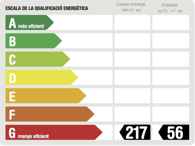 Etiqueta energetica Riera Alta